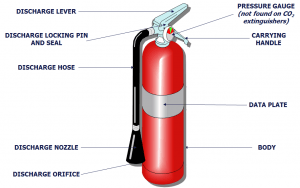 Safety Fire Extinguisher Anatomy